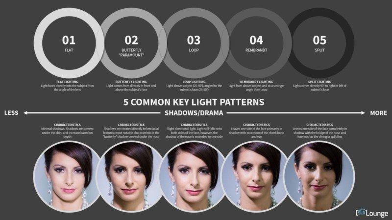5 Patrones de luz primaria y sus propósitos