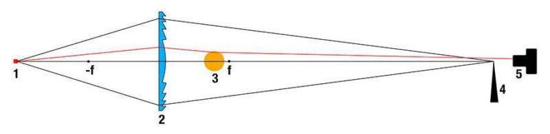 Un sistema óptico Schlieren simple y económico usando una lente Fresnel