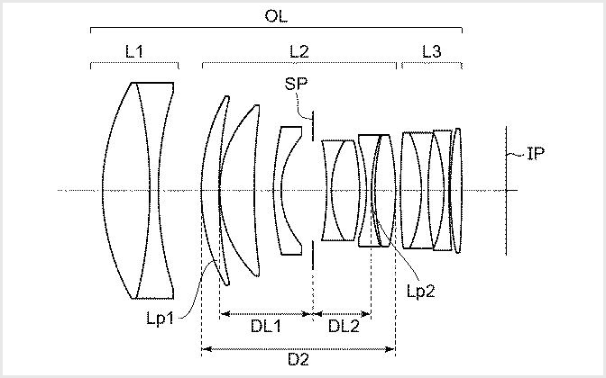 Canon Trabajando en Nifty Fifty, Lente Pancake, y 135mm f/1.4 para Montaje RF: Informe
