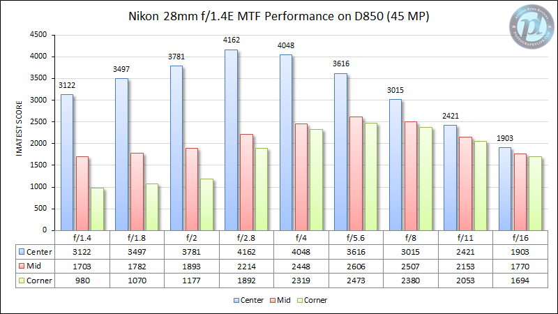 Nikon 28mm f/1.4E en D850