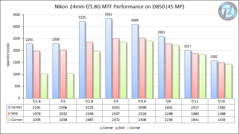 Nikon 24mm f/1.8G MTF en D850