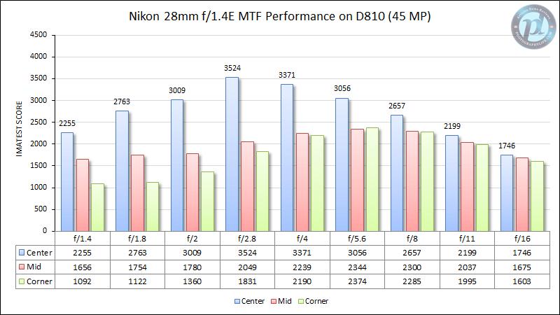 Nikon 28mm f/1.4E en D810