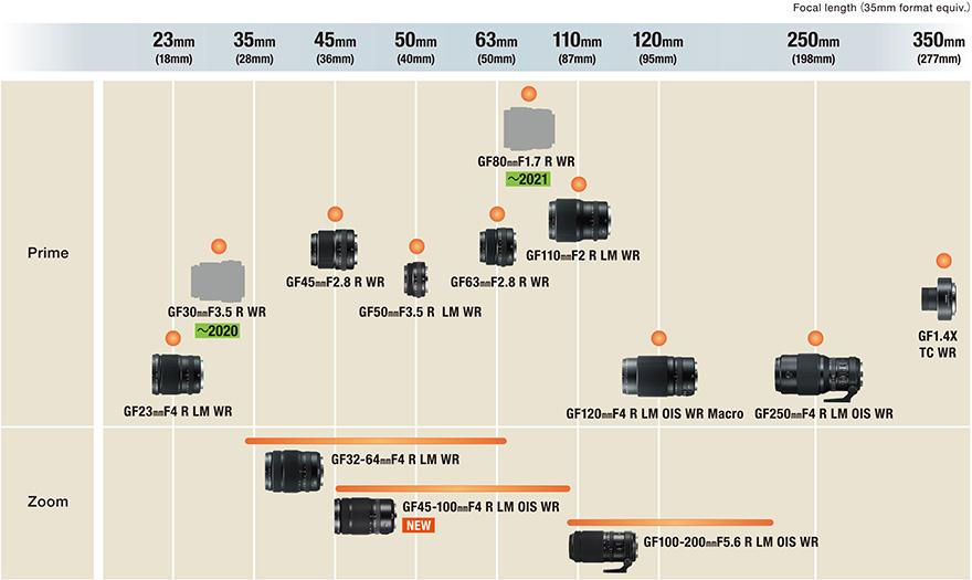 Hoja de ruta de la lente Fujifilm GF (Actualizada en enero de 2020)