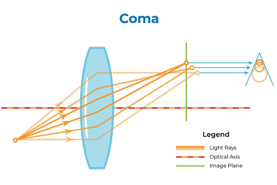 Qué es el coma en la fotografía y cómo se puede reducir