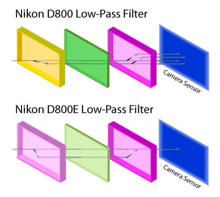 Filtro de paso bajo Nikon D800 vs D800E