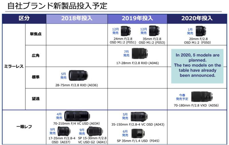 3 lentes más están llegando en el 2020