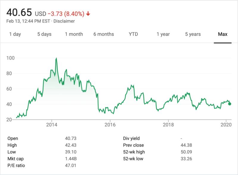 El CEO y fundador de Shutterstock se retira después de 16 años en el timón